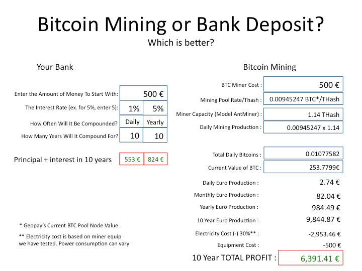 Bitcoin Mining vs. Bank Deposit