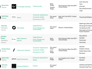 Startups Weekly: The TechCrunch List reveals investors who founders love to work with