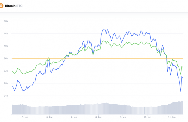 """is-it-time-to-redefine-""""bear-market""""-for-bitcoin?"""